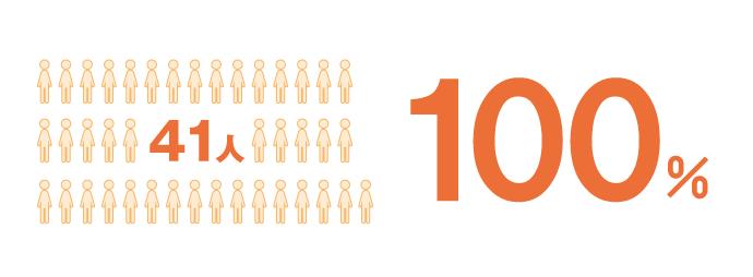 システム開発会社の員数・社員率